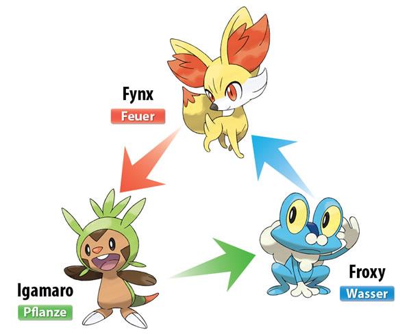Die neuen Starterpokémon Igamaro, Froxy und Fynx