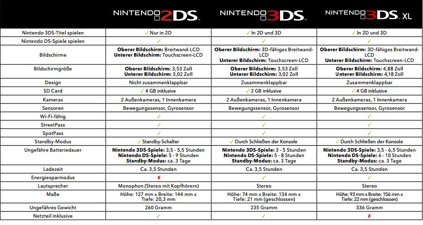 Nintendo 2DS (Basic), 3DS (Kompakt) sowie 3DS XL (Größter Bildschirm) im Vergleich