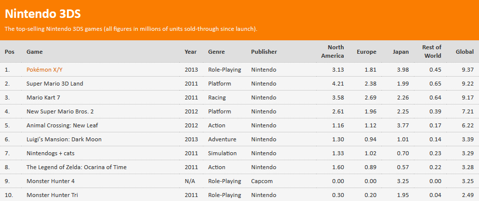 Verkaufscharts der Nintendo 3DS Spiele