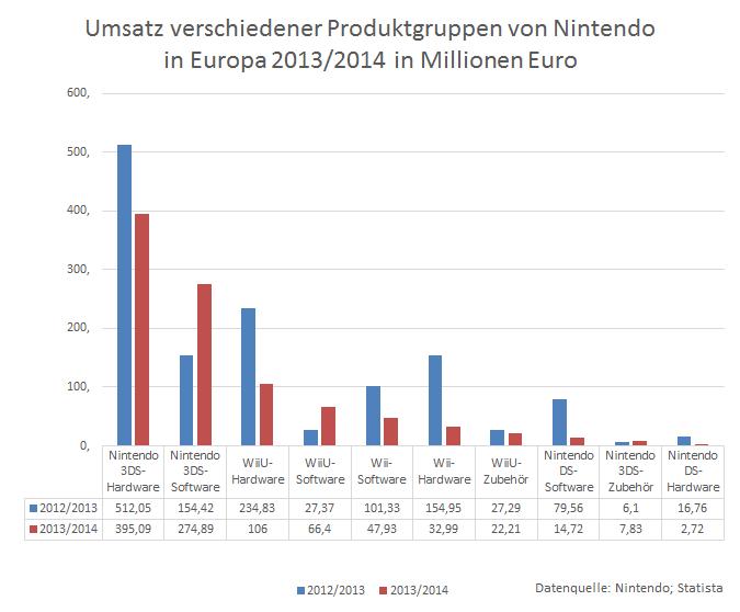 Die Nintendo 3DS ist Nintendos meistverkauftes Produkt